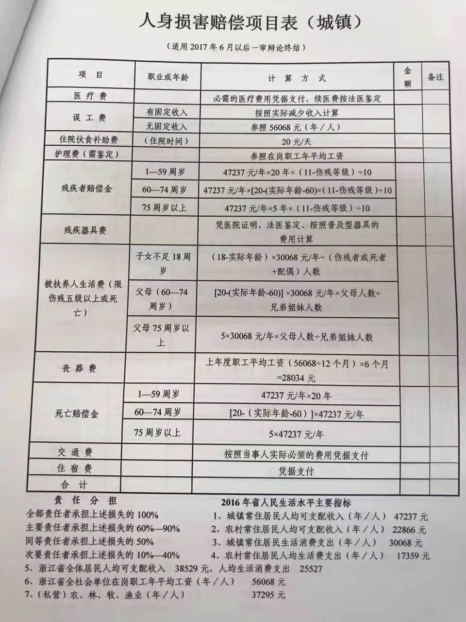 """017年绍兴交通事故及人身损害赔偿标准"""""""