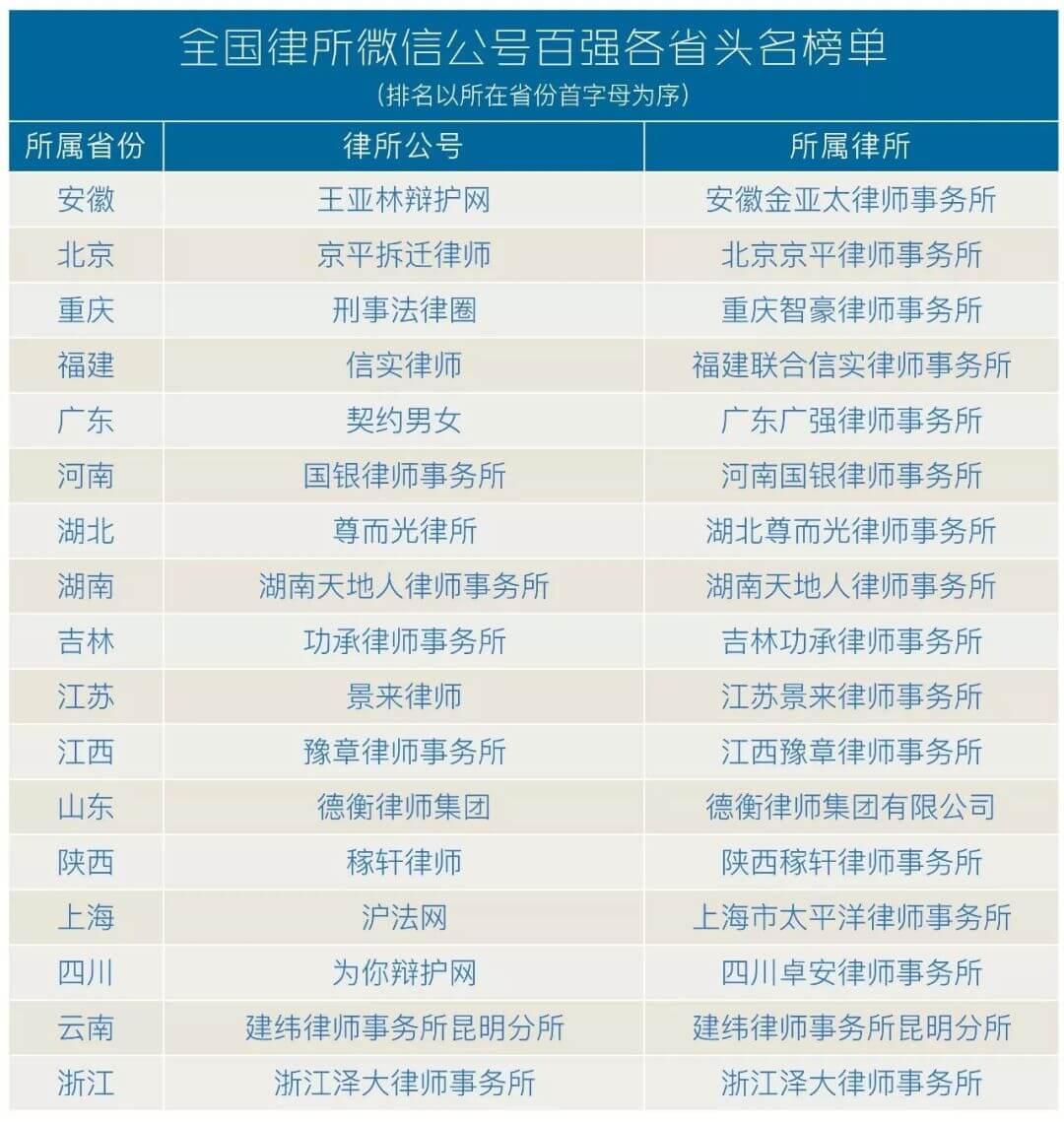 """""""泽大律师事务所""""微信公众号,居全国律所榜单第35位,列浙江律所榜首。"""