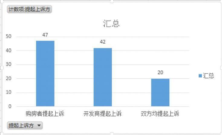 深圳市商品房买卖纠纷大数据报告