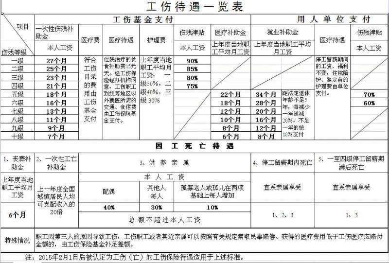浙江工伤保险待遇补偿标准