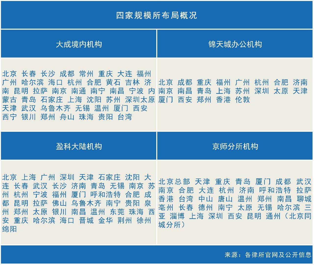 规模大所进军县域法律市场,能解决哪些问题?