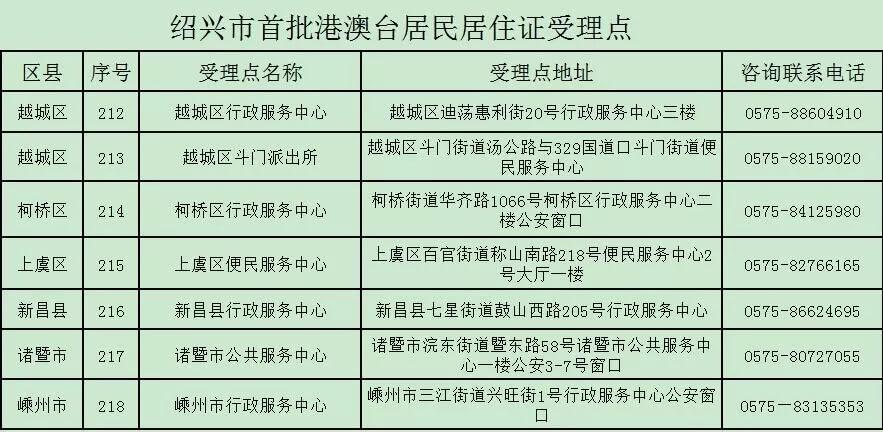 """月1日起,绍兴这7个受理点可申领港澳台居民居住证啦!"""""""