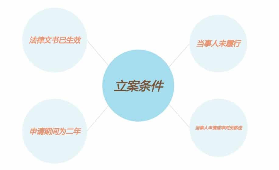 执行案件办理流程图解