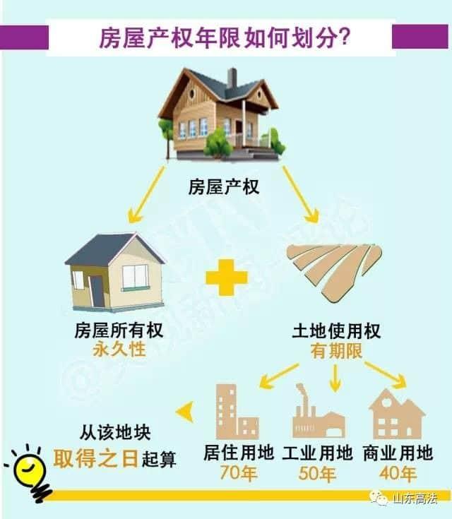 小产权房与40年、50年、70年房屋产权有何区别?