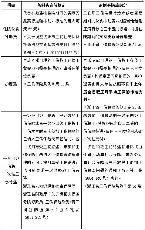 《浙江省工伤保险条例》新规则,待遇变化轻松get!