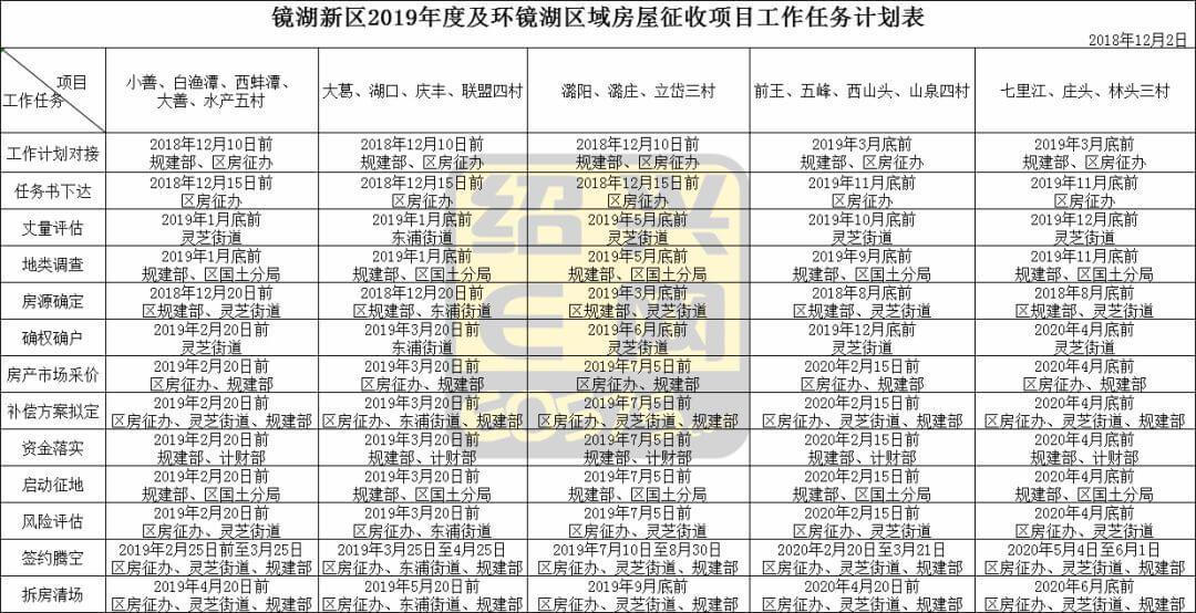 绍兴市越城区2019年拆迁规划