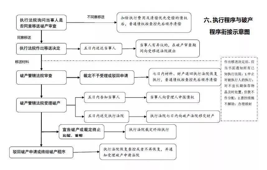 绍兴中院发布执行办案流程大全图
