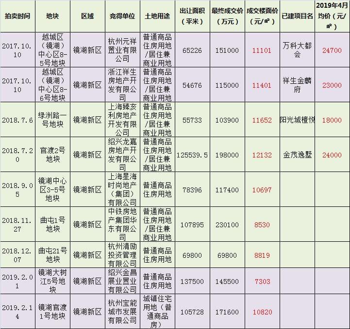 绍兴镜湖近两年土拍市场战况一览