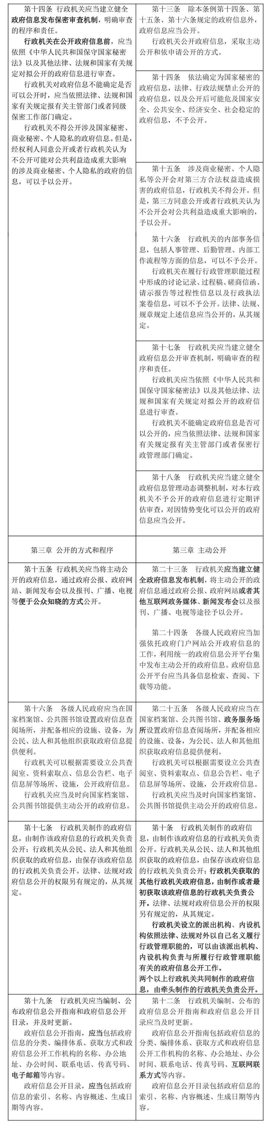 新《中华人民共和国政府信息公开条例》将于2019年5月15日起施行(附新旧条文比照)