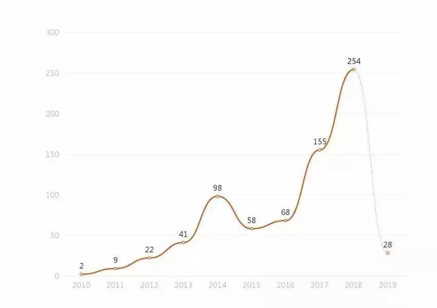 柴油类非法经营罪大数据报告