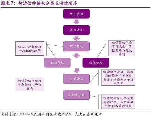 房地产开发企业破产债权的清偿顺序