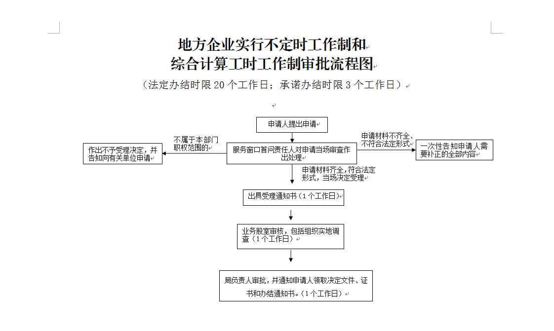 浙江不定时工作制管理(2006)