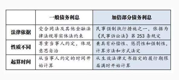 迟延履行债务利息解释(2014)