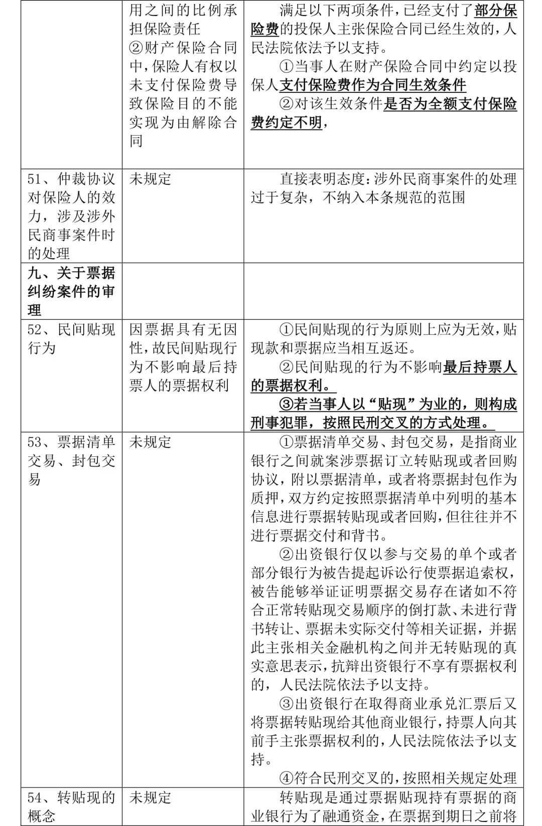 《全国法院民商事审判工作会议纪要》正式稿与征求意见稿对比,65处修改
