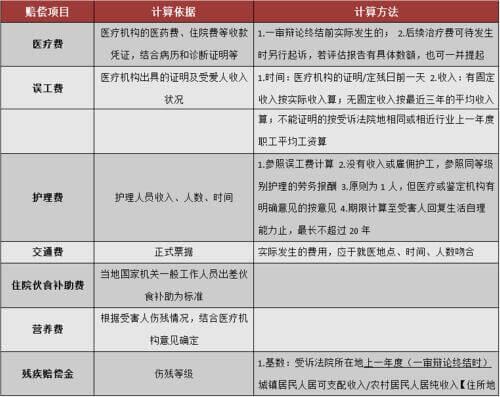 浙江高院民一庭关于人身损害赔偿费用项目有关问题的解答(2013)