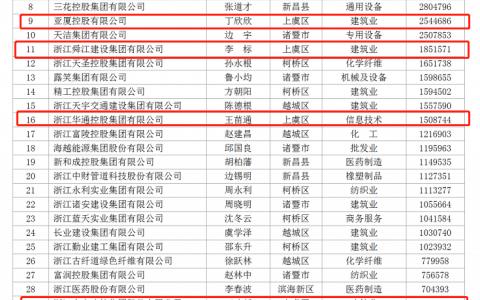 2020绍兴民企百强榜单出炉,上虞占24家