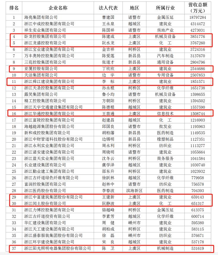"""020绍兴民企百强榜单出炉,上虞占24家"""""""