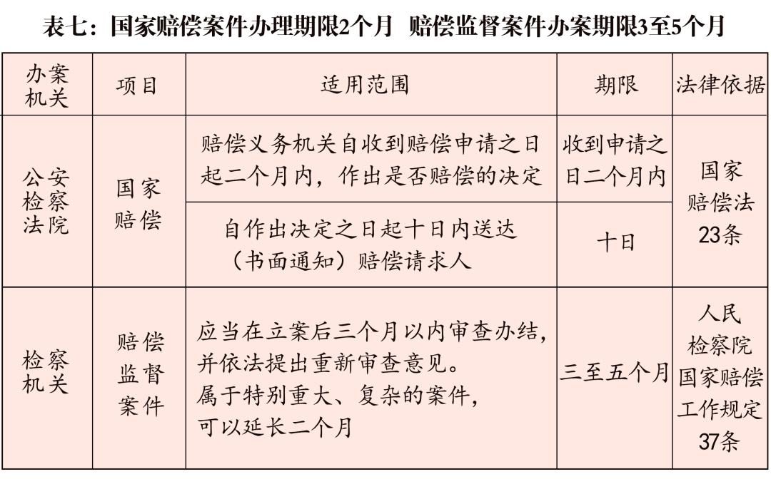 公检法刑事办案期限一览表(2020最新版)