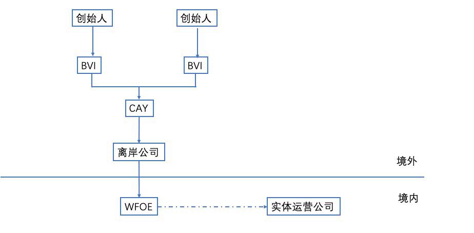 关于VIE架构搭建基础科普七连问