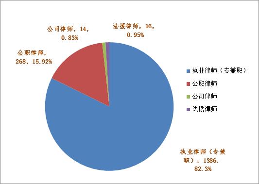 """020年绍兴律师行业大数据出炉,绍兴律师人数增长至1684人"""""""