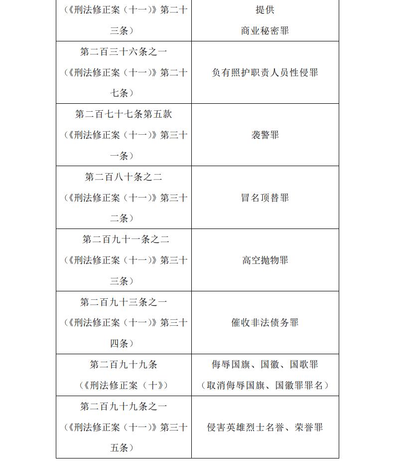 关于执行《中华人民共和国刑法》确定罪名的补充规定(七)