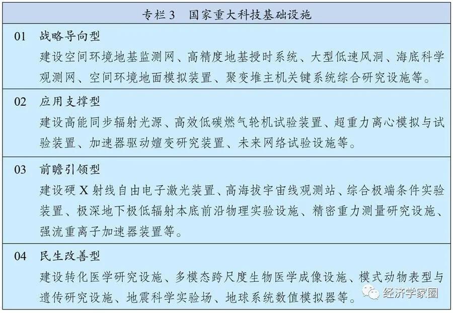 第十四个五年规划和2035年远景目标纲要
