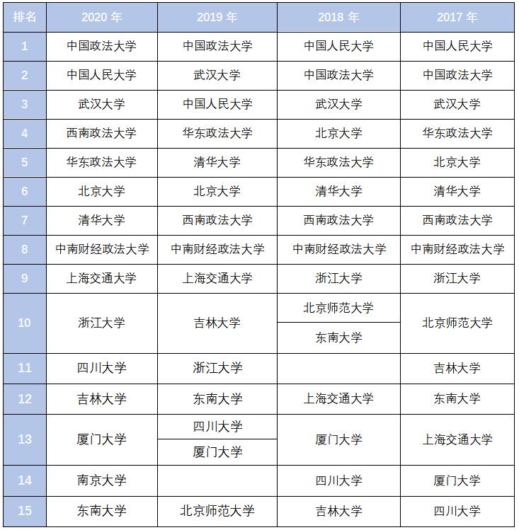 综合四份榜单,告诉你最好的中国法学院排名