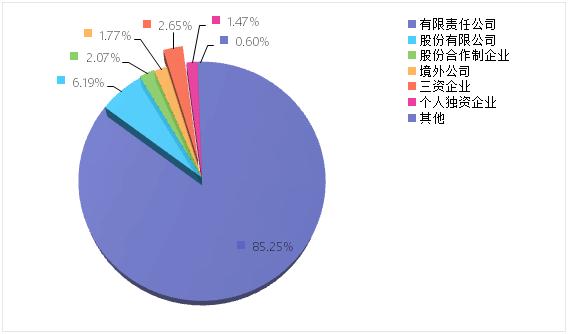 上海二中院《2014-2018股权转让纠纷案件审判白皮书》