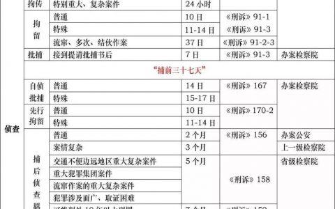 刑事诉讼羁押期限一览表