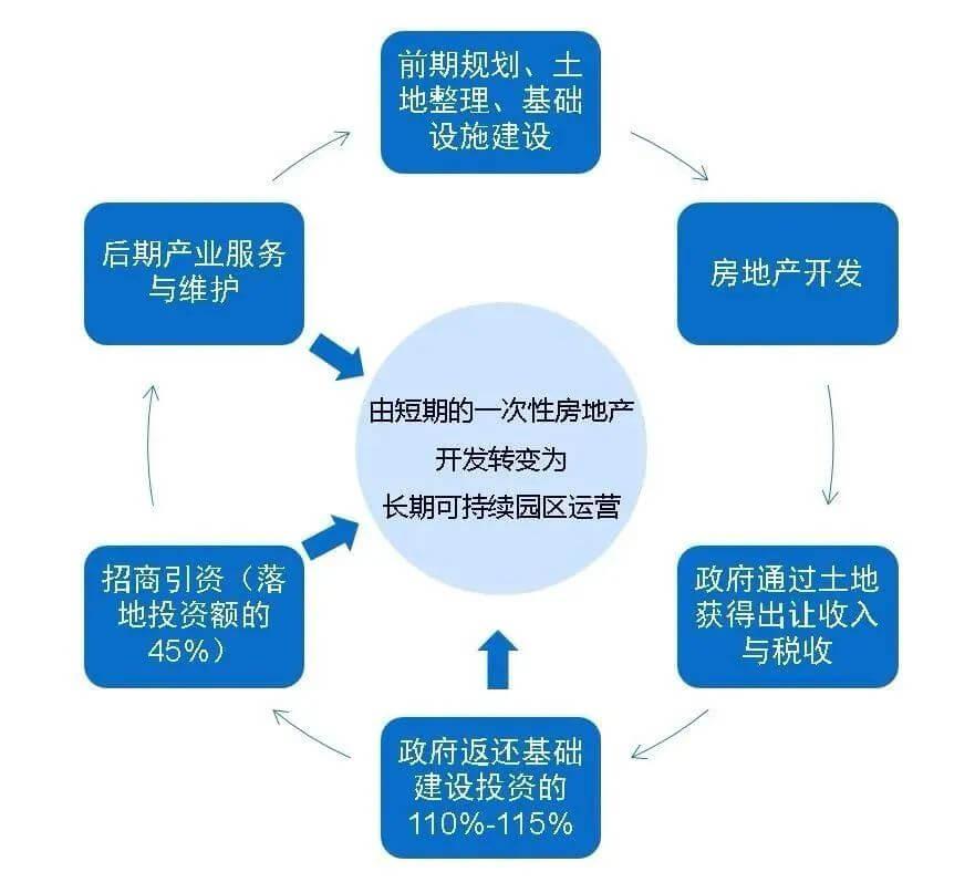 土地一二三级开发全流程基本知识汇总
