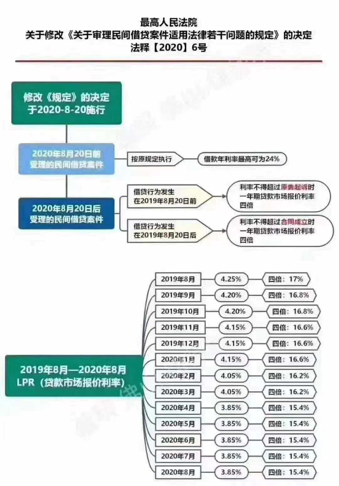 LPR是什么?民间借贷和其他案件的利息该如何计算?