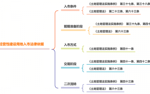 集体土地入市流程及要点详解