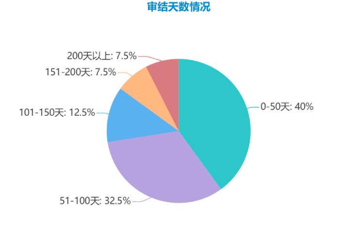 """019-2020年浙江高院民间借贷纠纷二审案件大数据分析报告"""""""
