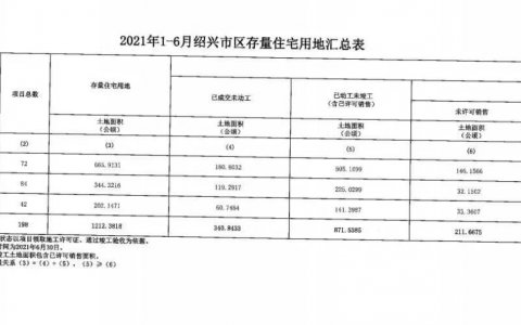 2021上半年绍兴市上虞区存量住宅情况