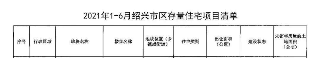 """021上半年绍兴市上虞区存量住宅情况"""""""
