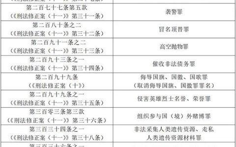 两高关于执行《中华人民共和国刑法》确定罪名的补充规定(七)