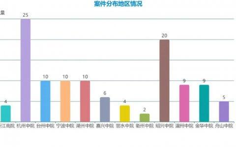 2020年1月-2021年9月浙江省保证合同纠纷二审案件大数据分析报告